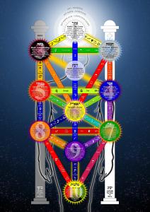 kabbale arbre de vie