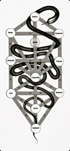 Ce serpent-là, qui représente le mouvement de la conscience de l'inférieur au supérieur.